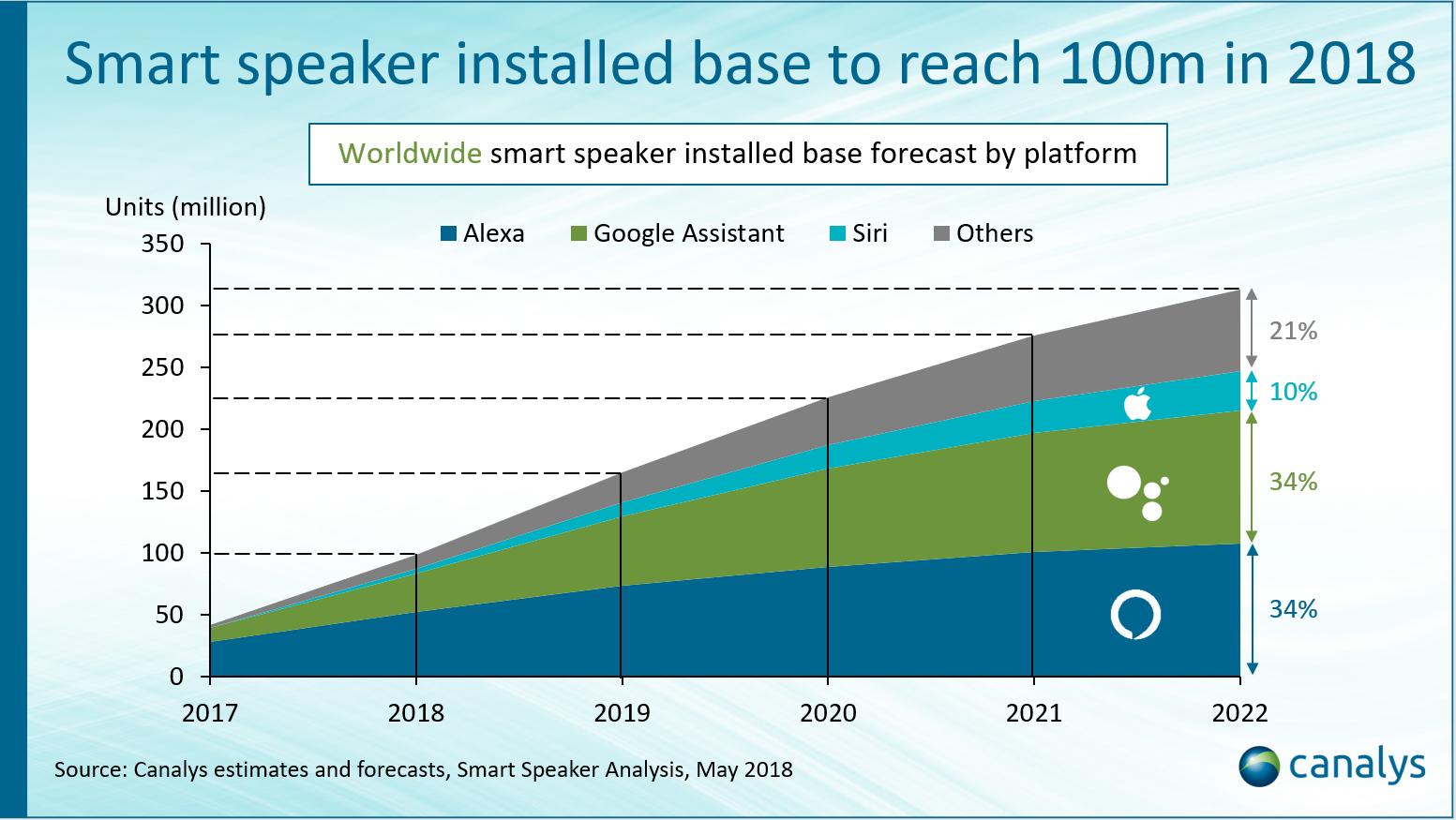 Smart Speaker Wachstum 2018