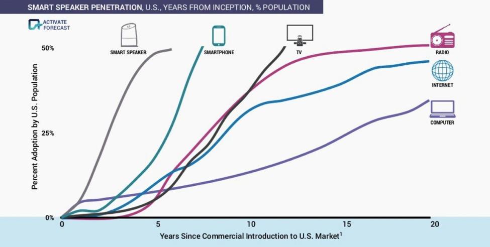 Smart Speaker Marktwachstum