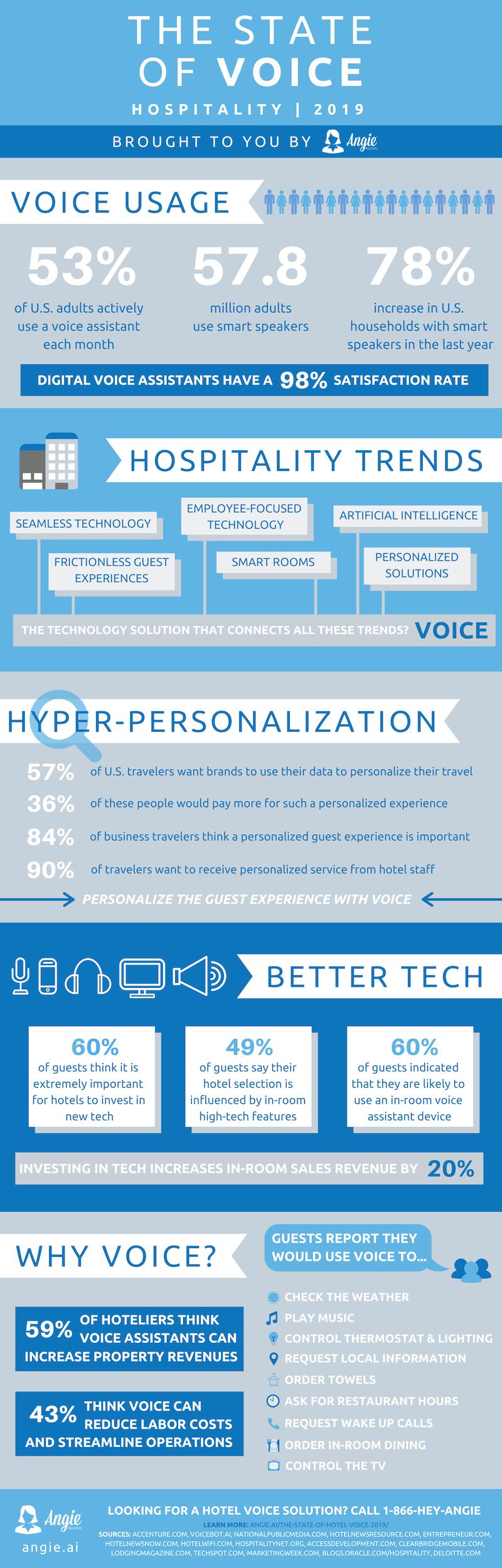 Infografik Hospitality Voice Trends 2019