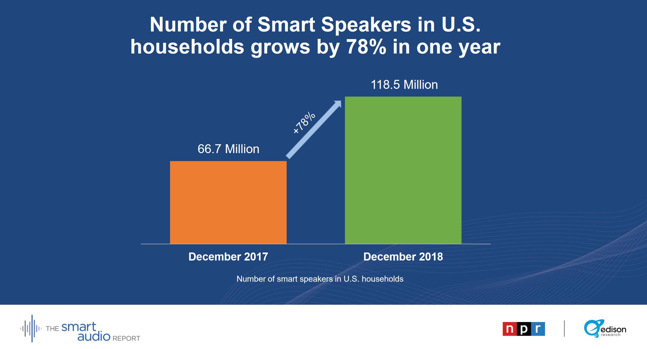 The Smart Audio Report von NPR und Edison Research