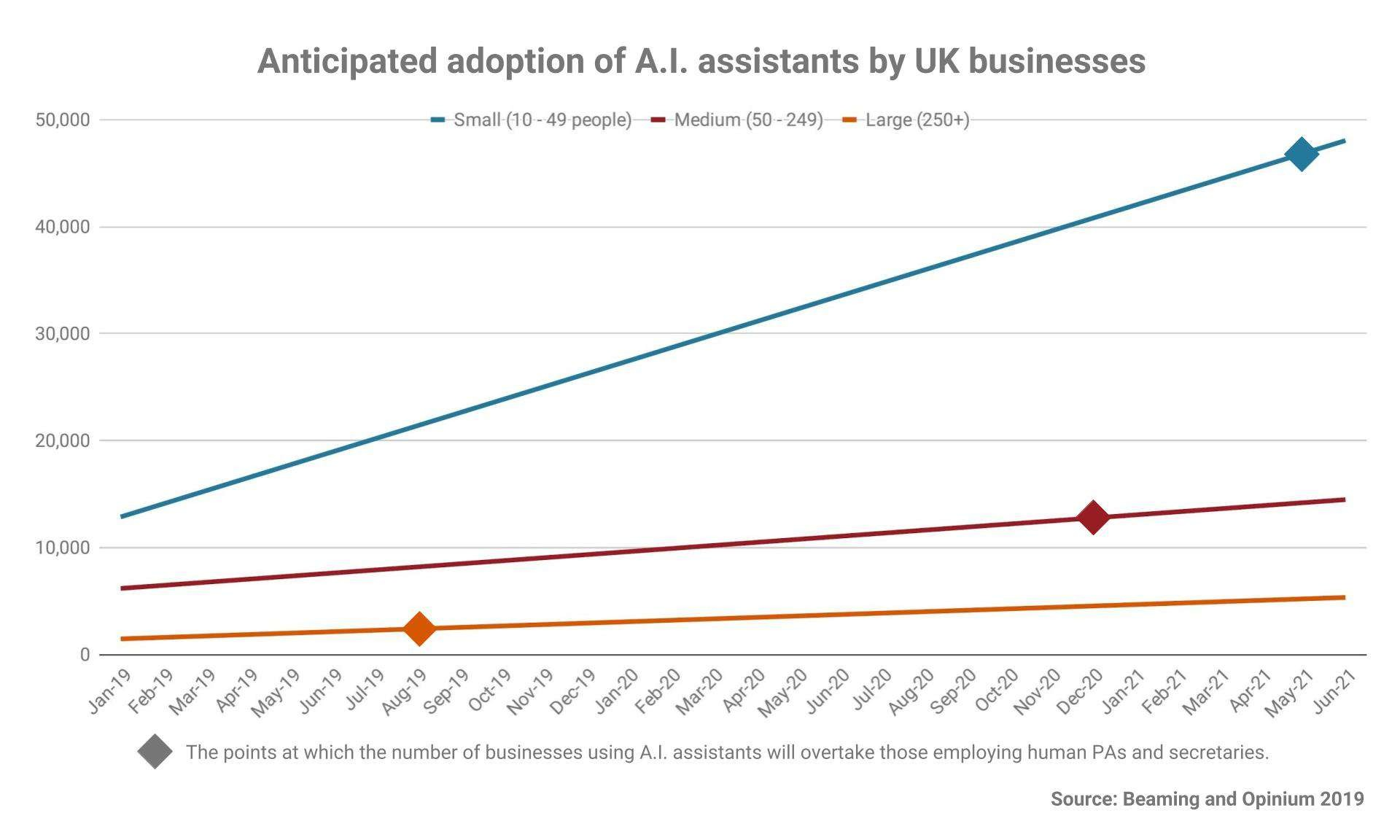 Voice Assistenten in UK Unternehmen