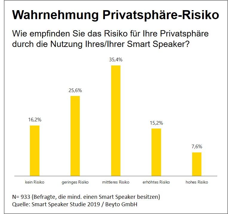 Smart Speaker Studie Privatsphäre