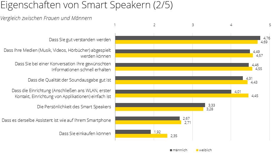 Smart Speaker Männer Frauen