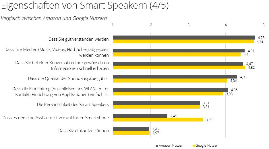 Smart Speaker Eigenschaften zwischen Amazon Alexa und Google Assistant