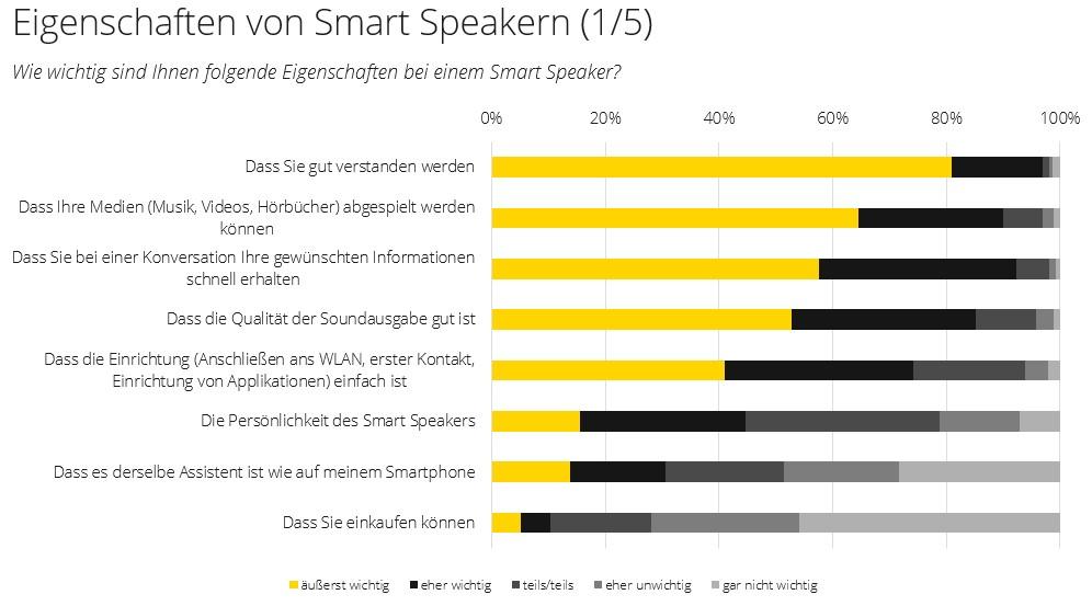 Smart Speaker Eigenschaften