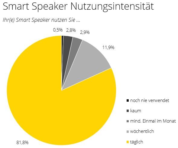 Nutzungsintensität von Smart Speakern