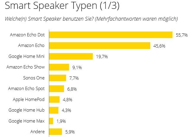 Welchen Smart Speaker werden benutzt