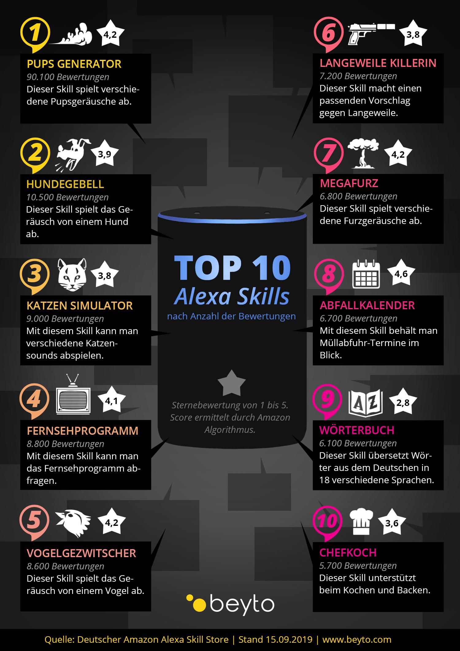 Alexa Skill Store Top Ten