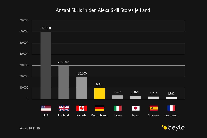 Skills in Alexa Skill Stores weltweit