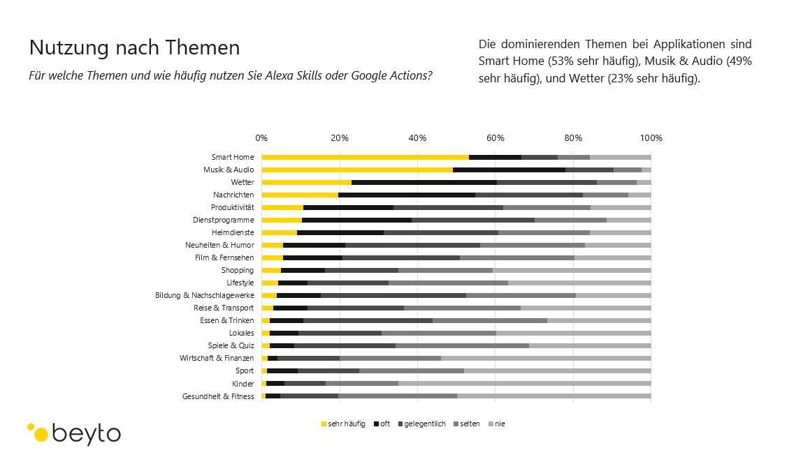 Themen-und-Nutzung-Alexa-Skills-Google-Actions