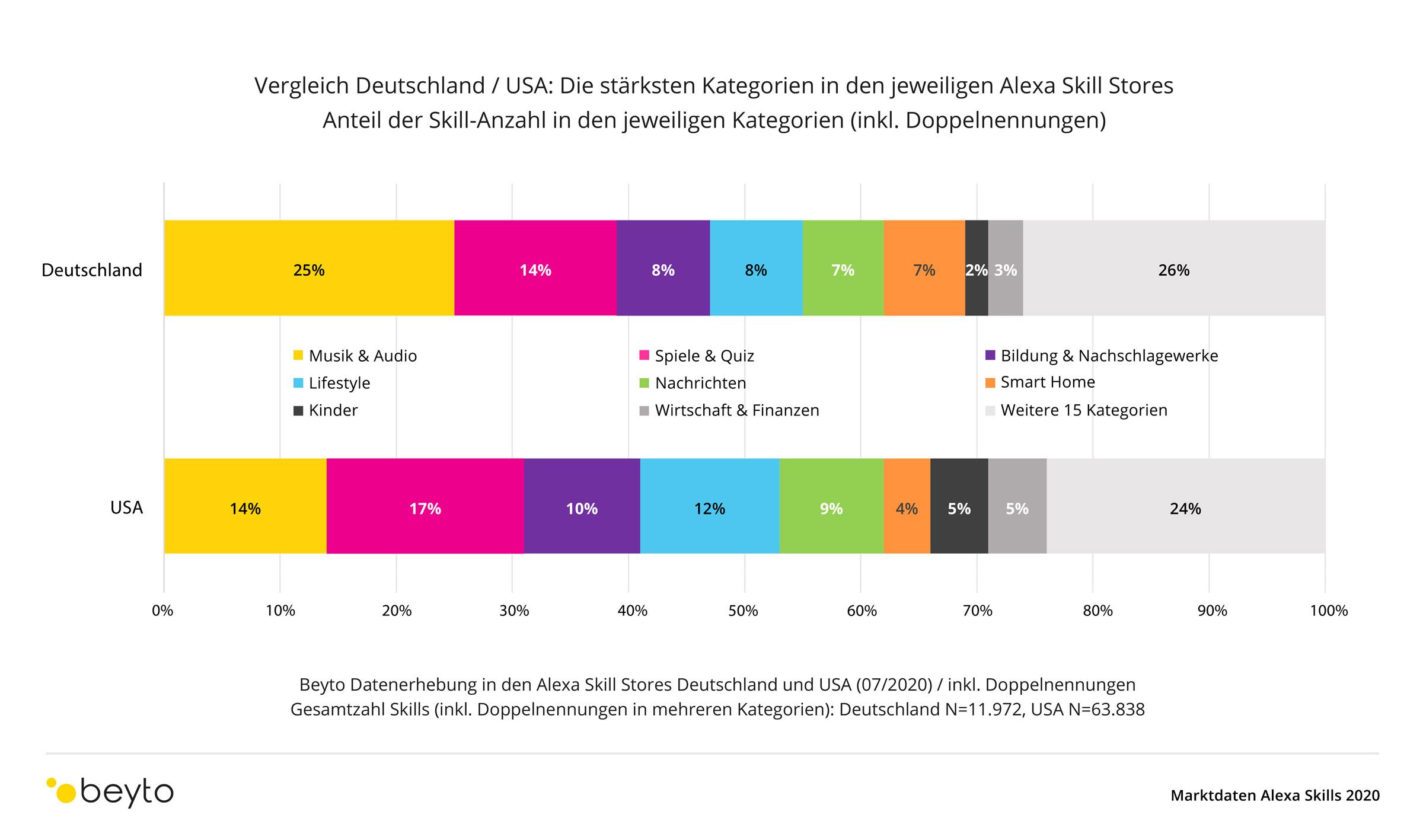 Gesamtstruktur der Alexa Skill Stores in Deutschland und den USA