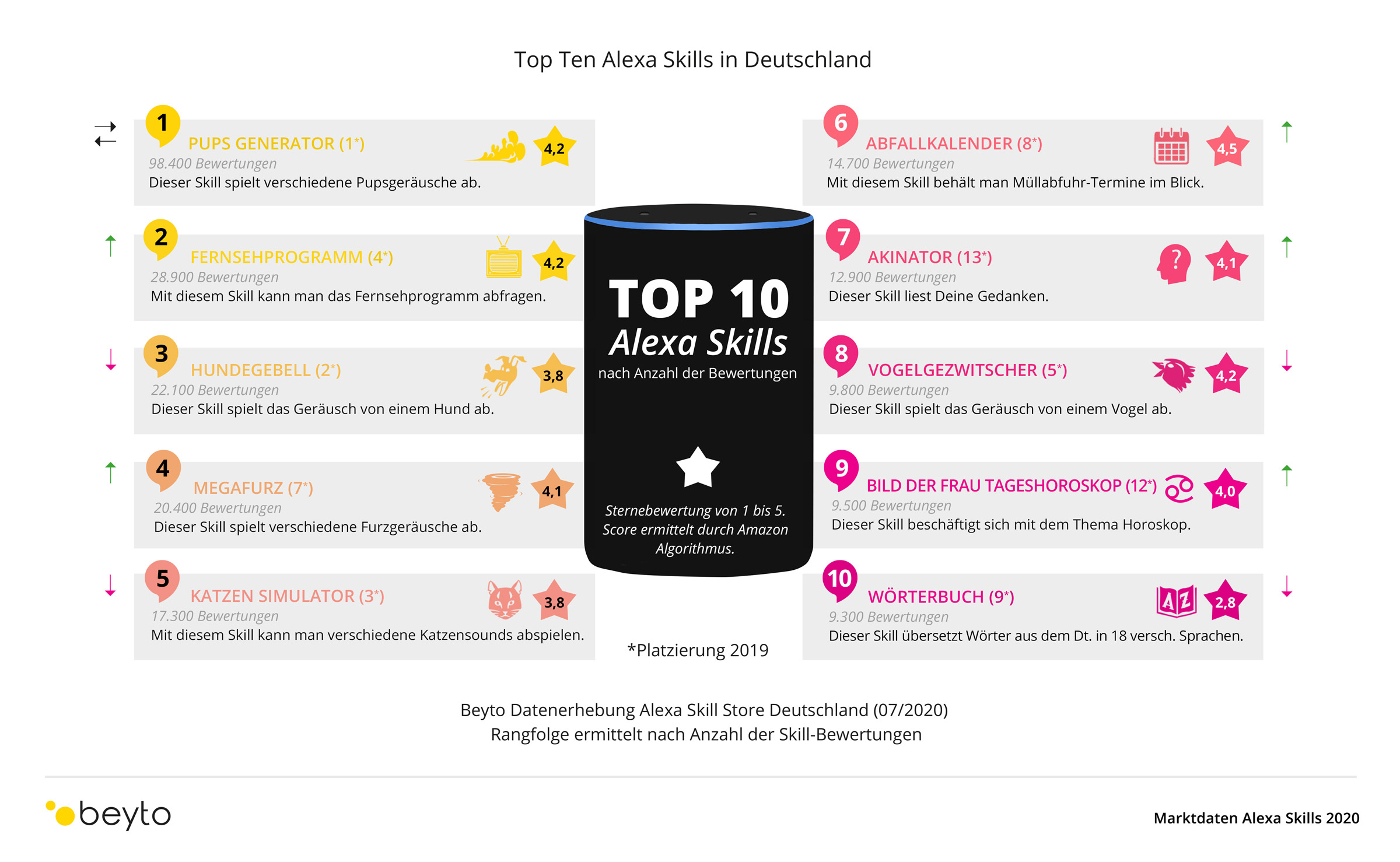 Top Ten der Alexa Skills