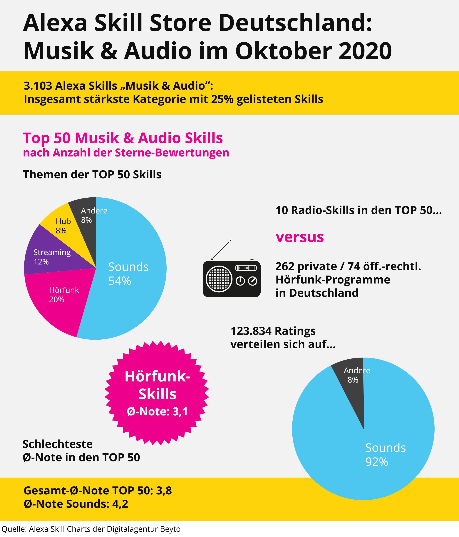Radio und Amazon Alexa